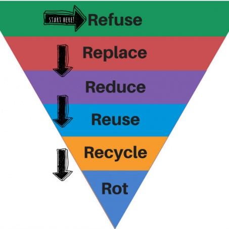How To Be Waste Free & Minimise Rubbish